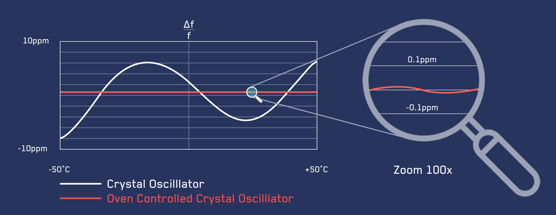 Graphic showing the temperature of the crystal clock remaining constant in the atomic clock
